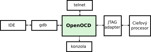 openocd